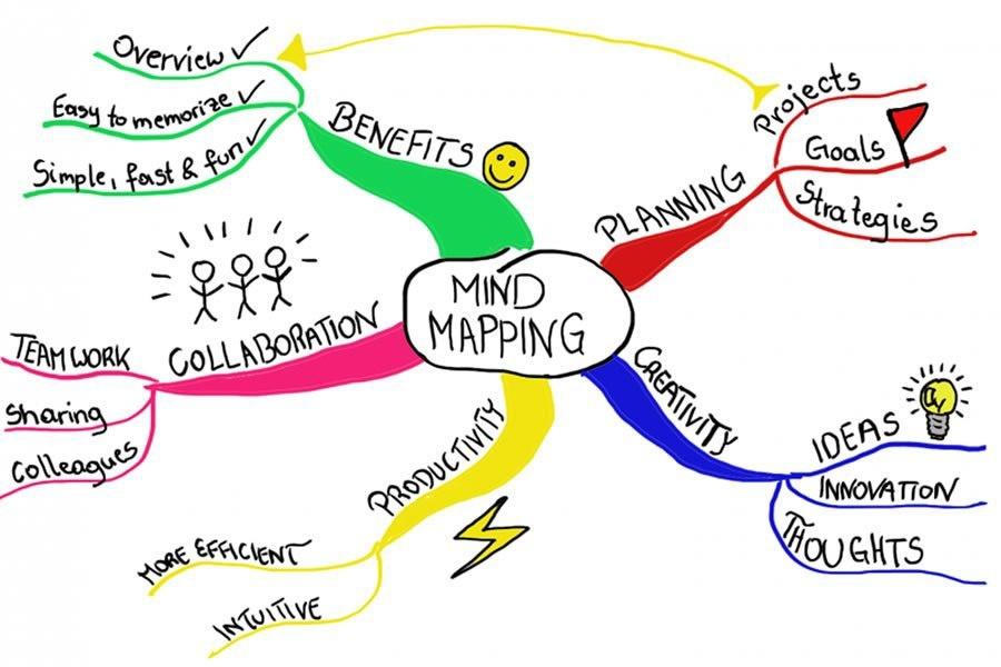 Tìm hiểu chi tiết sơ đồ Mindmap là gì?