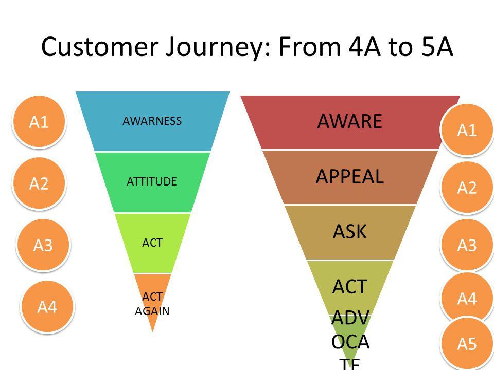 Chuyển dịch từ mô hình 4A sang 5A trong marketing 4.0